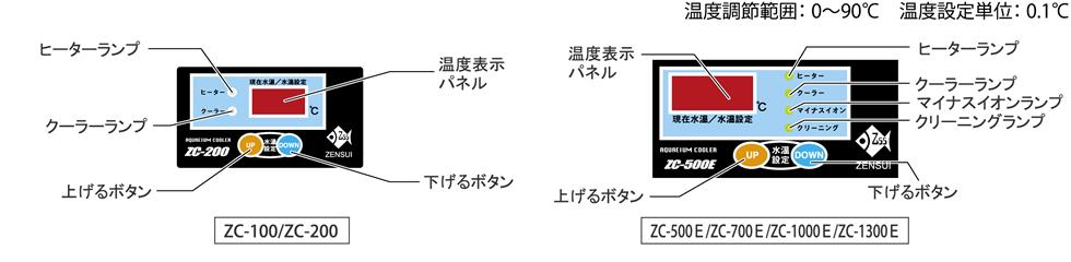 ZCEシリーズ付属コントローラー