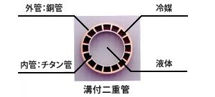 溝付二重管式